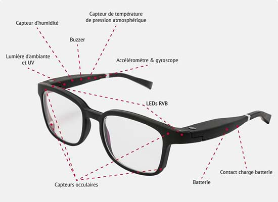 serenity-Ellcie-Healthy-shema-des-lunettes